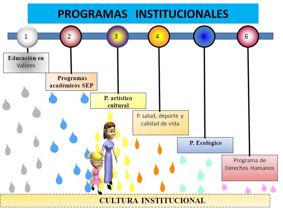 PROGRAMAS INSTITUCIONALES 4 2 3 5 6 1 1 Educación en Valores Programas académicos SEP P. artístico cultural P. salud, deporte y calidad de vida P. Eco