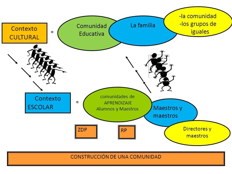 Comunidad Educativa La familia -la comunidad -los grupos de iguales CONSTRUCCIÓN DE UNA COMUNIDAD Contexto ESCOLAR = Maestros y maestros Directores y maestros ZDP RP = Contexto CULTURAL comunidades de APRENDIZAJE Alumnos y Maestros
