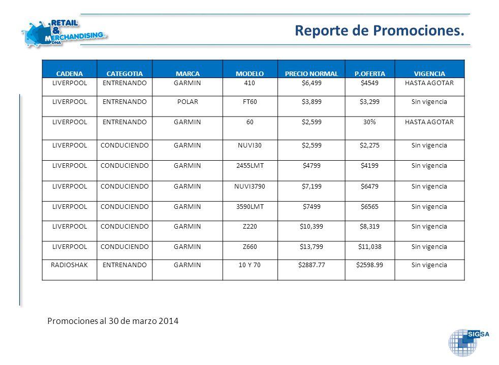 Reporte de Promociones. CADENACATEGOTIAMARCAMODELOPRECIO NORMALP.OFERTAVIGENCIA LIVERPOOLENTRENANDOGARMIN410$6,499$4549HASTA AGOTAR LIVERPOOLENTRENAND