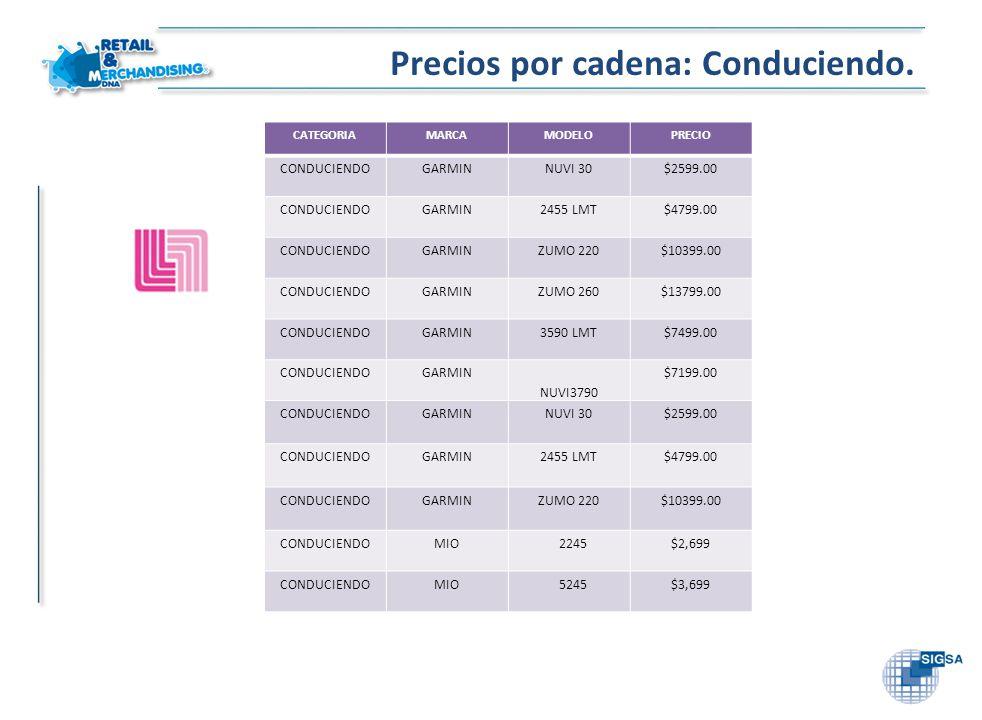 Precios por cadena: Conduciendo. CATEGORIAMARCAMODELOPRECIO CONDUCIENDOGARMINNUVI 30$2599.00 CONDUCIENDOGARMIN2455 LMT$4799.00 CONDUCIENDOGARMINZUMO 2