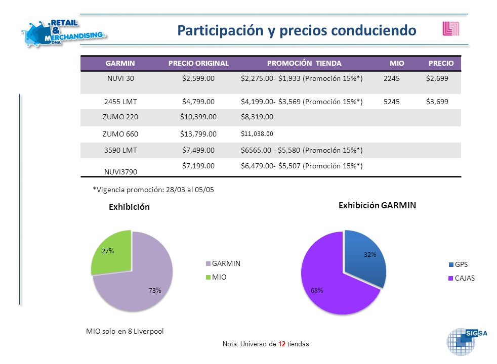 Participación y precios conduciendo Nota: Universo de 12 tiendas GARMINPRECIO ORIGINALPROMOCIÓN TIENDAMIOPRECIO NUVI 30$2,599.00$2,275.00- $1,933 (Pro