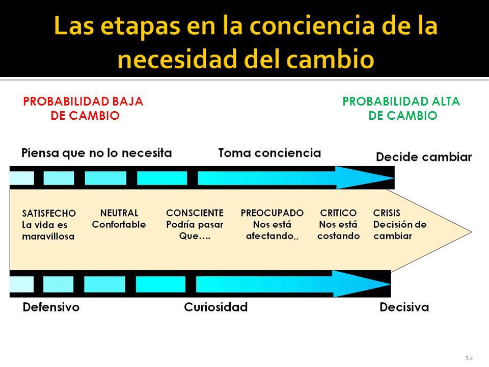 12 PROBABILIDAD BAJA DE CAMBIO PROBABILIDAD ALTA DE CAMBIO