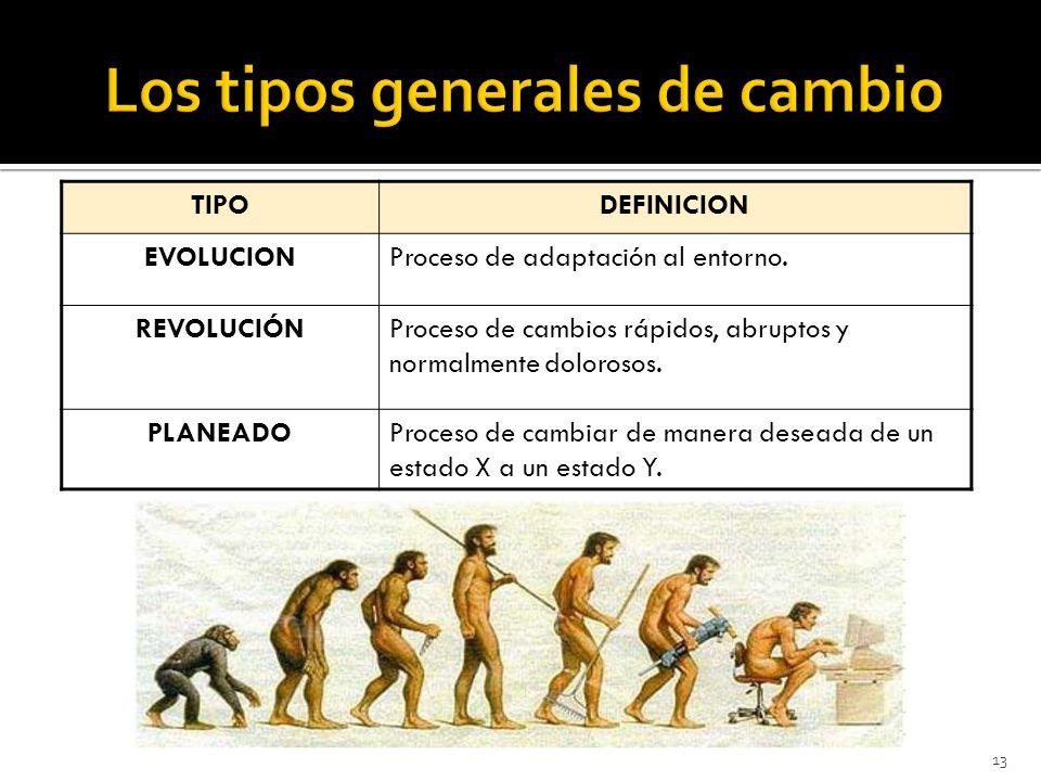13 TIPODEFINICION EVOLUCIONProceso de adaptación al entorno.