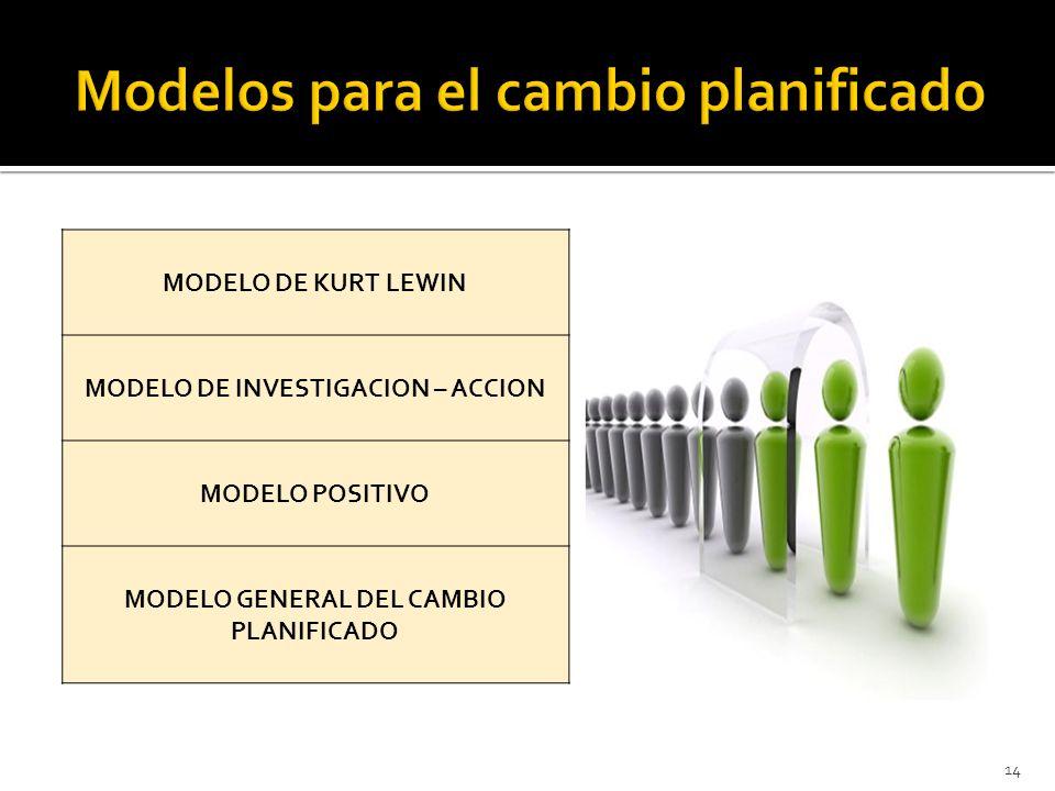 14 MODELO DE KURT LEWIN MODELO DE INVESTIGACION – ACCION MODELO POSITIVO MODELO GENERAL DEL CAMBIO PLANIFICADO