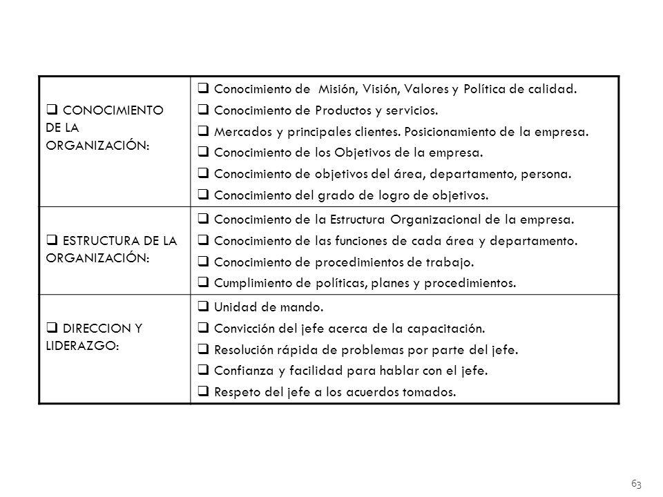 63 CONOCIMIENTO DE LA ORGANIZACIÓN: Conocimiento de Misión, Visión, Valores y Política de calidad.