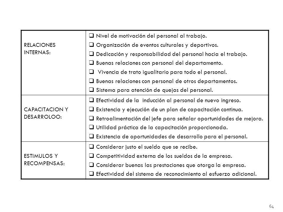 64 RELACIONES INTERNAS: Nivel de motivación del personal al trabajo.