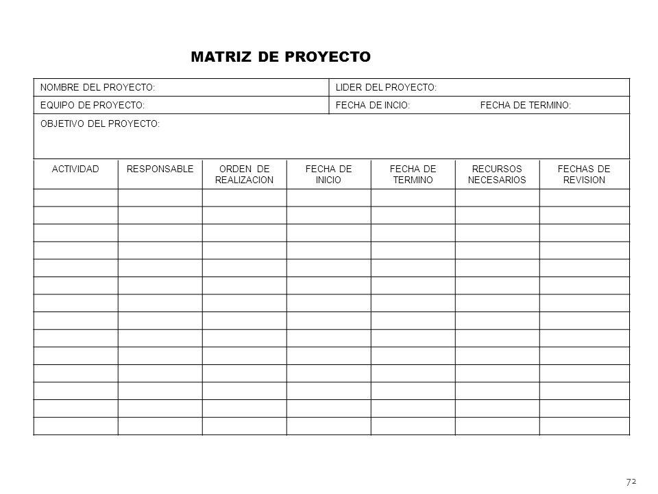 72 MATRIZ DE PROYECTO NOMBRE DEL PROYECTO:LIDER DEL PROYECTO: EQUIPO DE PROYECTO:FECHA DE INCIO: FECHA DE TERMINO: OBJETIVO DEL PROYECTO: ACTIVIDADRESPONSABLEORDEN DE REALIZACION FECHA DE INICIO FECHA DE TERMINO RECURSOS NECESARIOS FECHAS DE REVISION