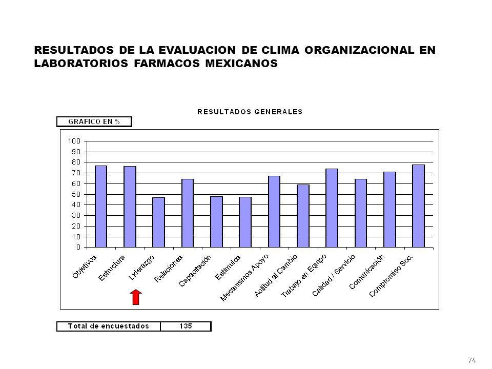 74 RESULTADOS DE LA EVALUACION DE CLIMA ORGANIZACIONAL EN LABORATORIOS FARMACOS MEXICANOS