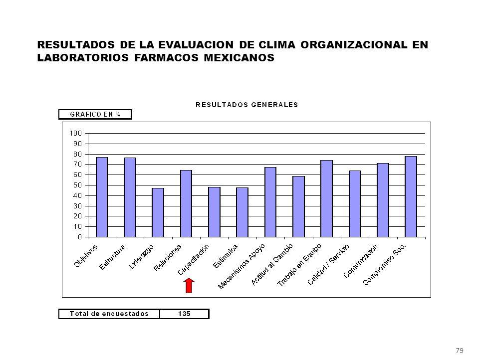 79 RESULTADOS DE LA EVALUACION DE CLIMA ORGANIZACIONAL EN LABORATORIOS FARMACOS MEXICANOS