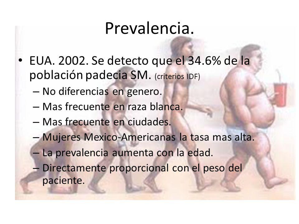 EUA.2002. Se detecto que el 34.6% de la población padecia SM.
