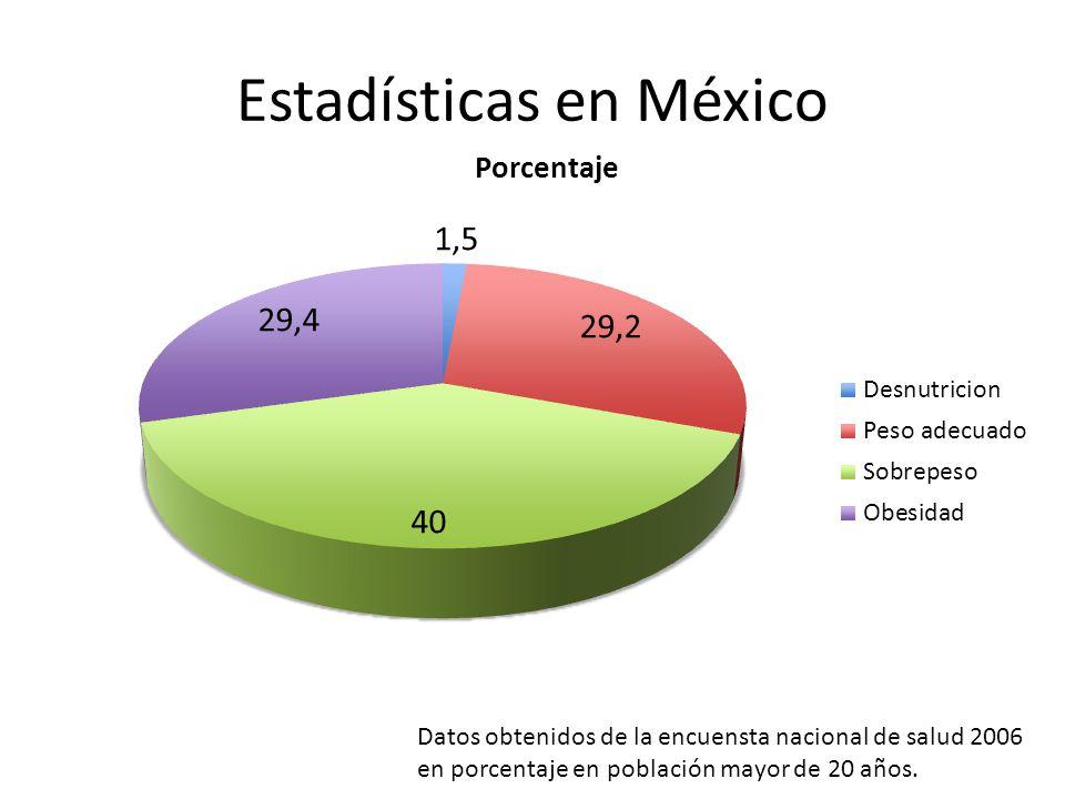 Estadísticas en México Datos obtenidos de la encuensta nacional de salud 2006 en porcentaje en población mayor de 20 años.