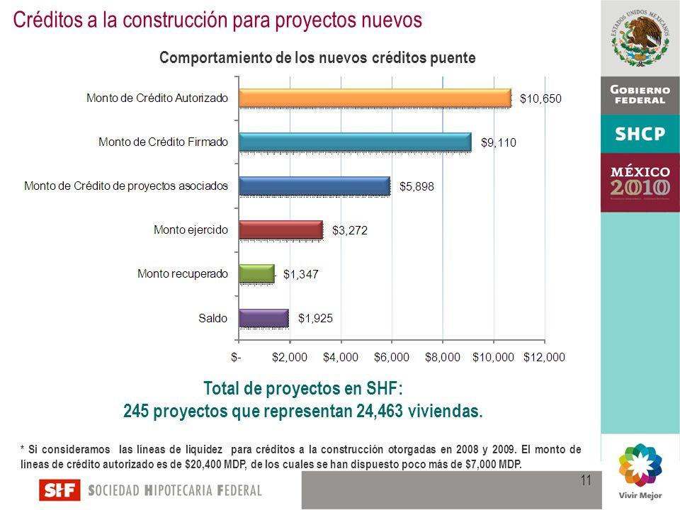 Créditos a la construcción para proyectos nuevos Total de proyectos en SHF: 245 proyectos que representan 24,463 viviendas.
