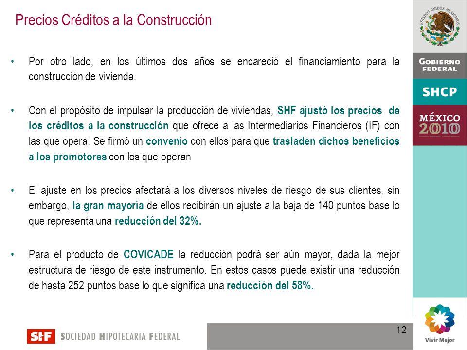 Por otro lado, en los últimos dos años se encareció el financiamiento para la construcción de vivienda.