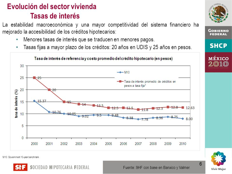 6 La estabilidad macroeconómica y una mayor competitividad del sistema financiero ha mejorado la accesibilidad de los créditos hipotecarios: Menores tasas de interés que se traducen en menores pagos.