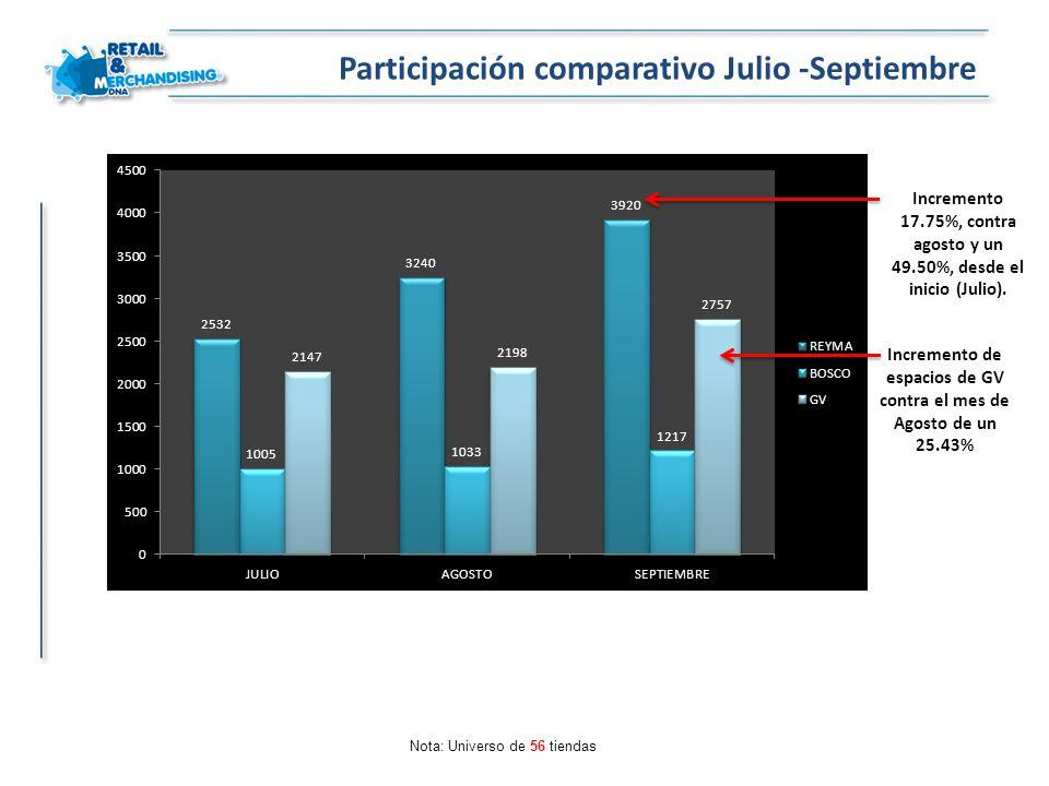Nota: Universo de 56 tiendas Incremento 17.75%, contra agosto y un 49.50%, desde el inicio (Julio). Participación comparativo Julio -Septiembre Increm