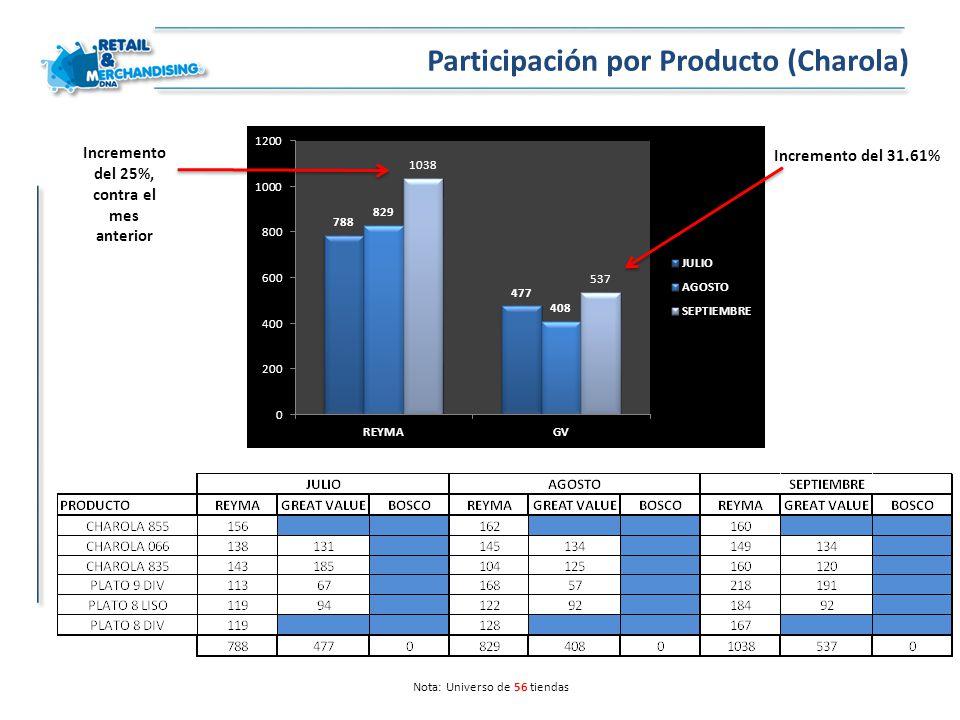 Nota: Universo de 56 tiendas Participación por Producto (Charola) Incremento del 25%, contra el mes anterior Incremento del 31.61%