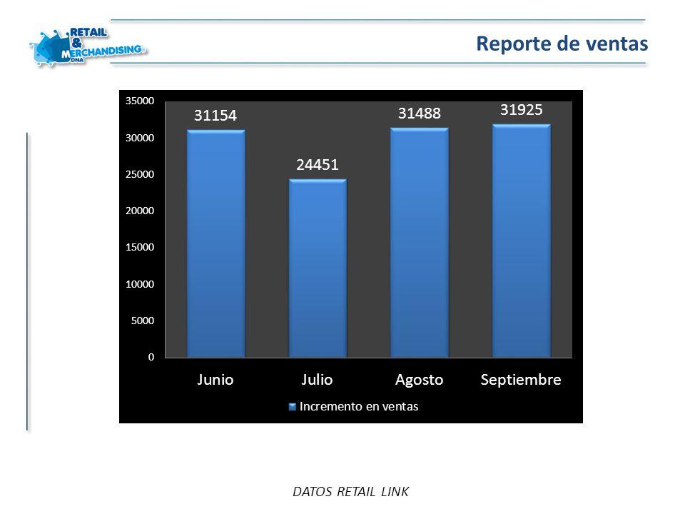 Reporte de ventas DATOS RETAIL LINK