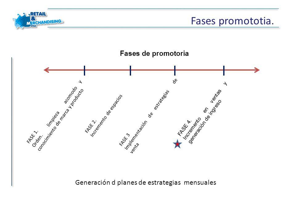Fases promototia. FASE 1. Orden. limpieza acomodo y conocimiento de marca y producto FASE 2. Incremento de espacios FASE 3 Implementación de estrategi