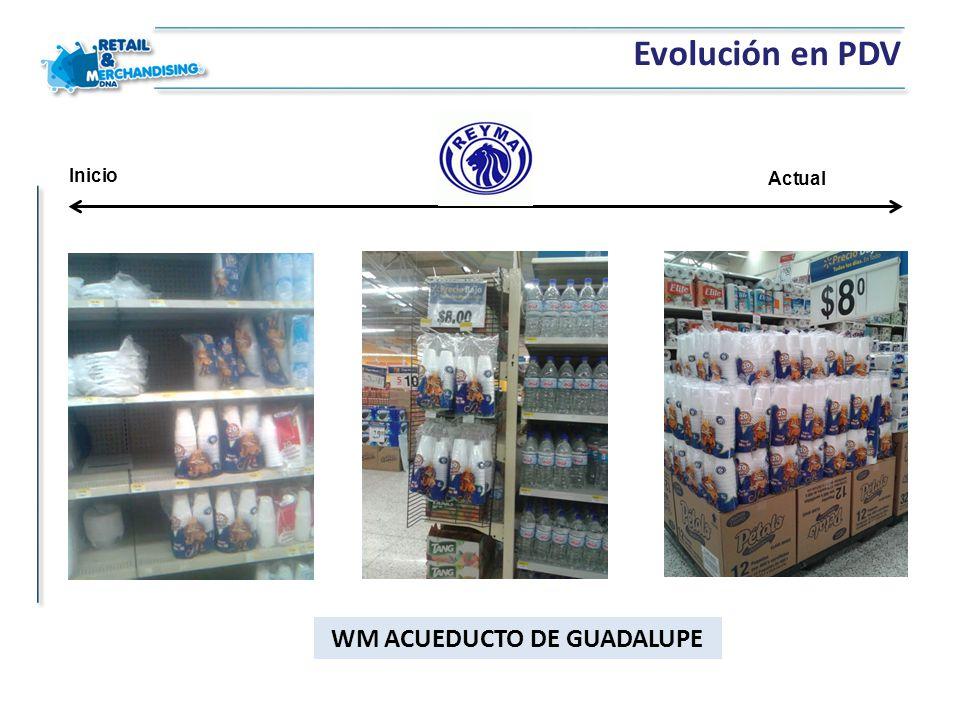 Evolución en PDV Inicio Actual WM ACUEDUCTO DE GUADALUPE