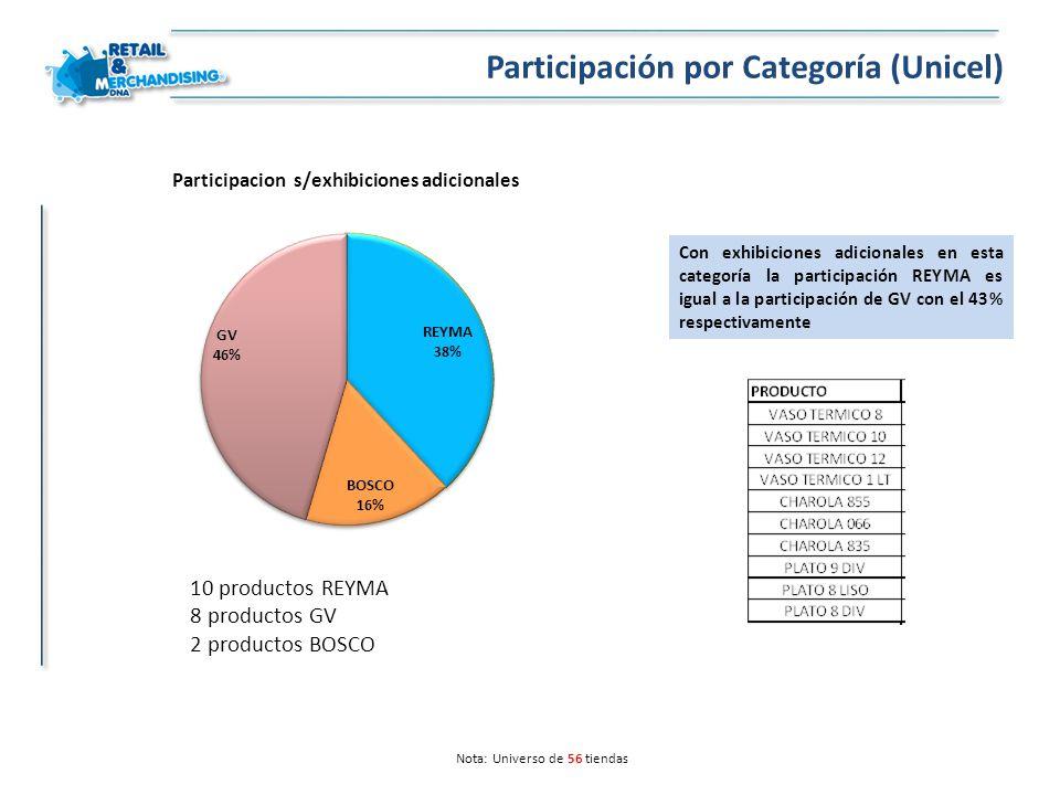 Nota: Universo de 56 tiendas Participación por Categoría (Unicel) Con exhibiciones adicionales en esta categoría la participación REYMA es igual a la