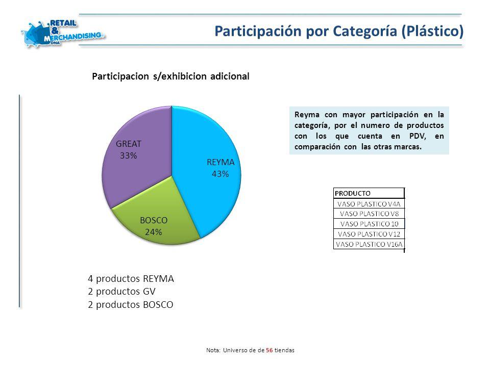 Nota: Universo de de 56 tiendas Participación por Categoría (Plástico) Reyma con mayor participación en la categoría, por el numero de productos con l