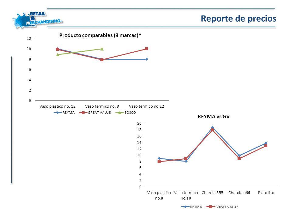 Reporte de precios Producto comparables (3 marcas)* REYMA vs GV