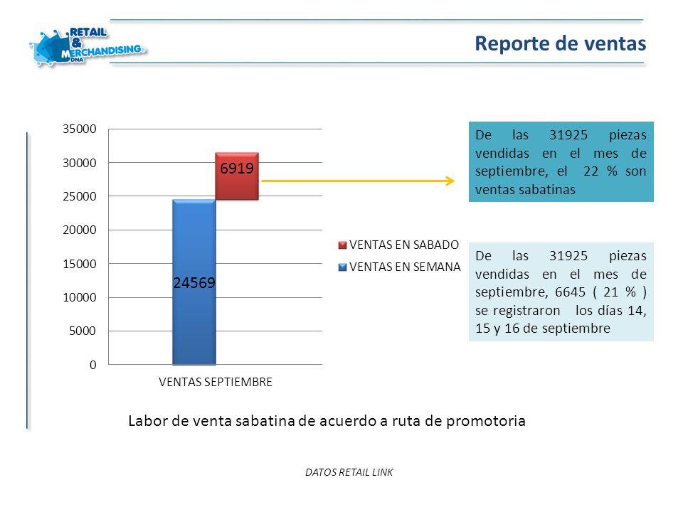 Reporte de ventas DATOS RETAIL LINK De las 31925 piezas vendidas en el mes de septiembre, el 22 % son ventas sabatinas De las 31925 piezas vendidas en