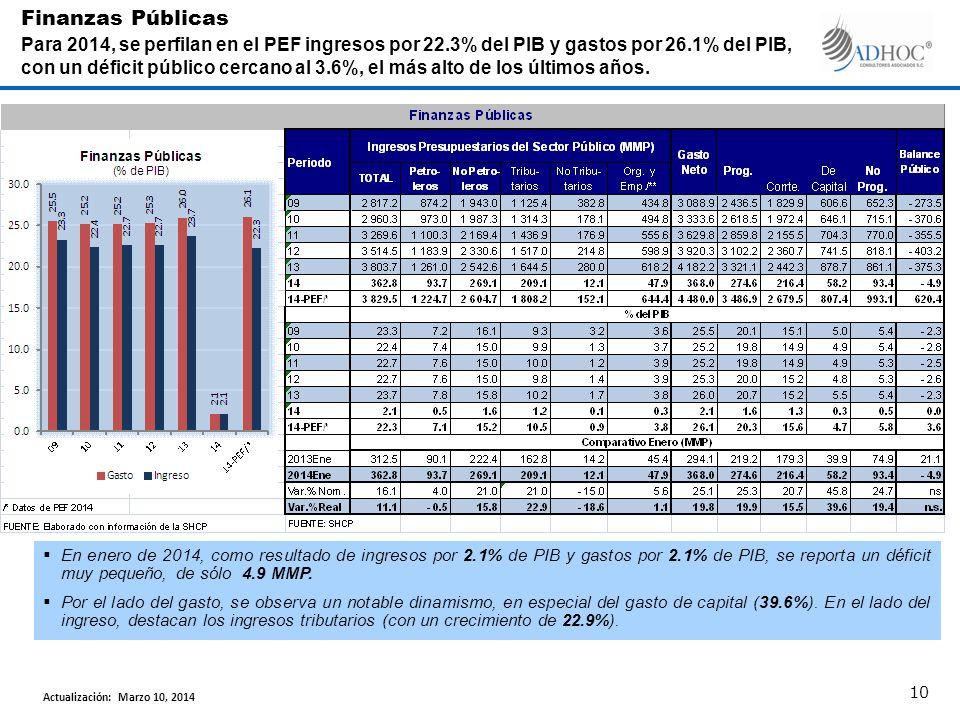 En enero de 2014, como resultado de ingresos por 2.1% de PIB y gastos por 2.1% de PIB, se reporta un déficit muy pequeño, de sólo 4.9 MMP.