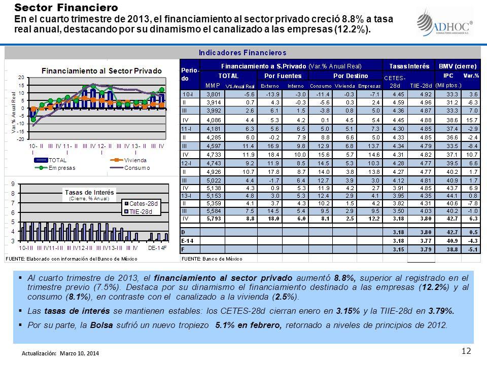 Sector Financiero En el cuarto trimestre de 2013, el financiamiento al sector privado creció 8.8% a tasa real anual, destacando por su dinamismo el canalizado a las empresas (12.2%).