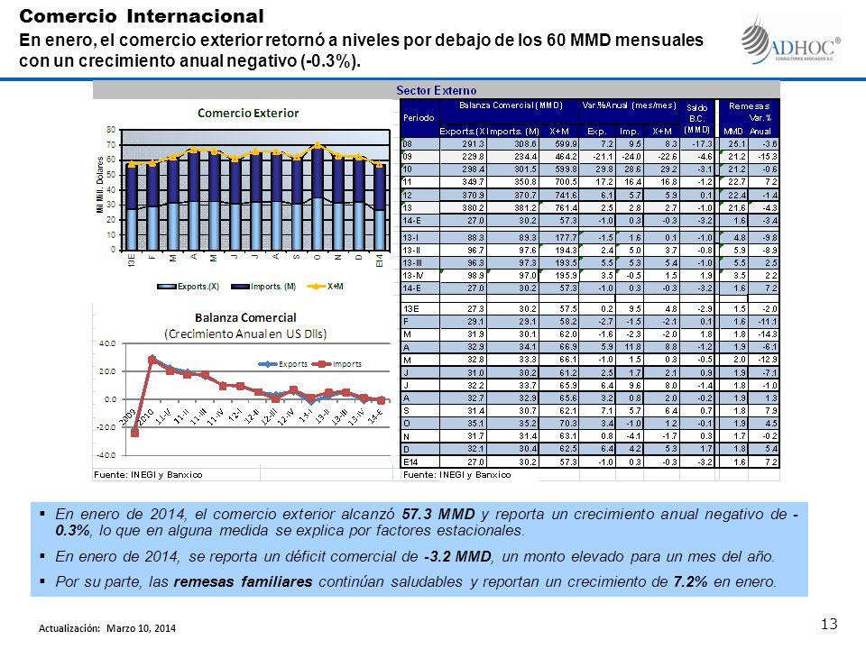 En enero de 2014, el comercio exterior alcanzó 57.3 MMD y reporta un crecimiento anual negativo de - 0.3%, lo que en alguna medida se explica por fact