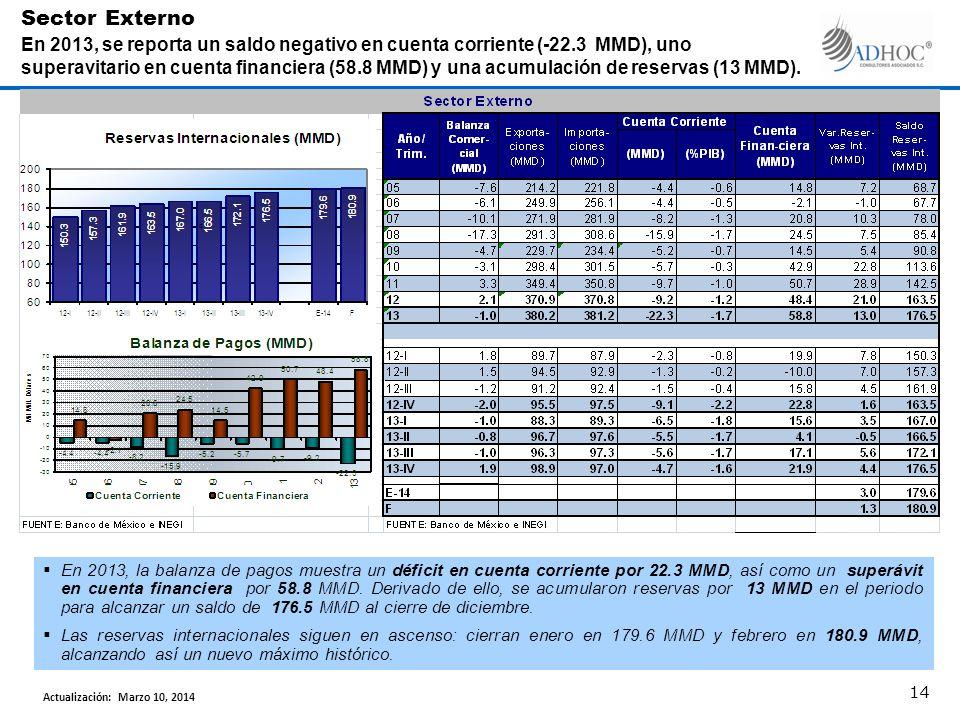 En 2013, la balanza de pagos muestra un déficit en cuenta corriente por 22.3 MMD, así como un superávit en cuenta financiera por 58.8 MMD.