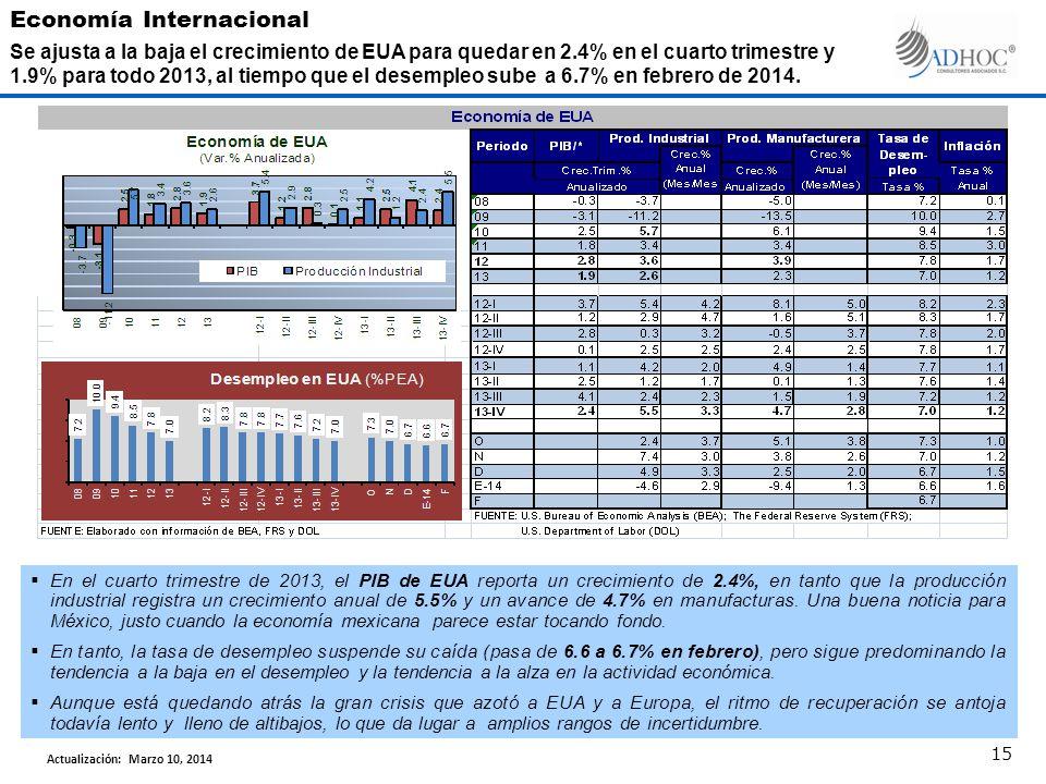 En el cuarto trimestre de 2013, el PIB de EUA reporta un crecimiento de 2.4%, en tanto que la producción industrial registra un crecimiento anual de 5.5% y un avance de 4.7% en manufacturas.