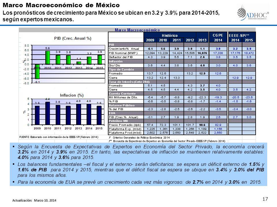 Según la Encuesta de Expectativas de Expertos en Economía del Sector Privado, la economía crecerá 3.2% en 2014 y 3.9% en 2015. En tanto, las expectati