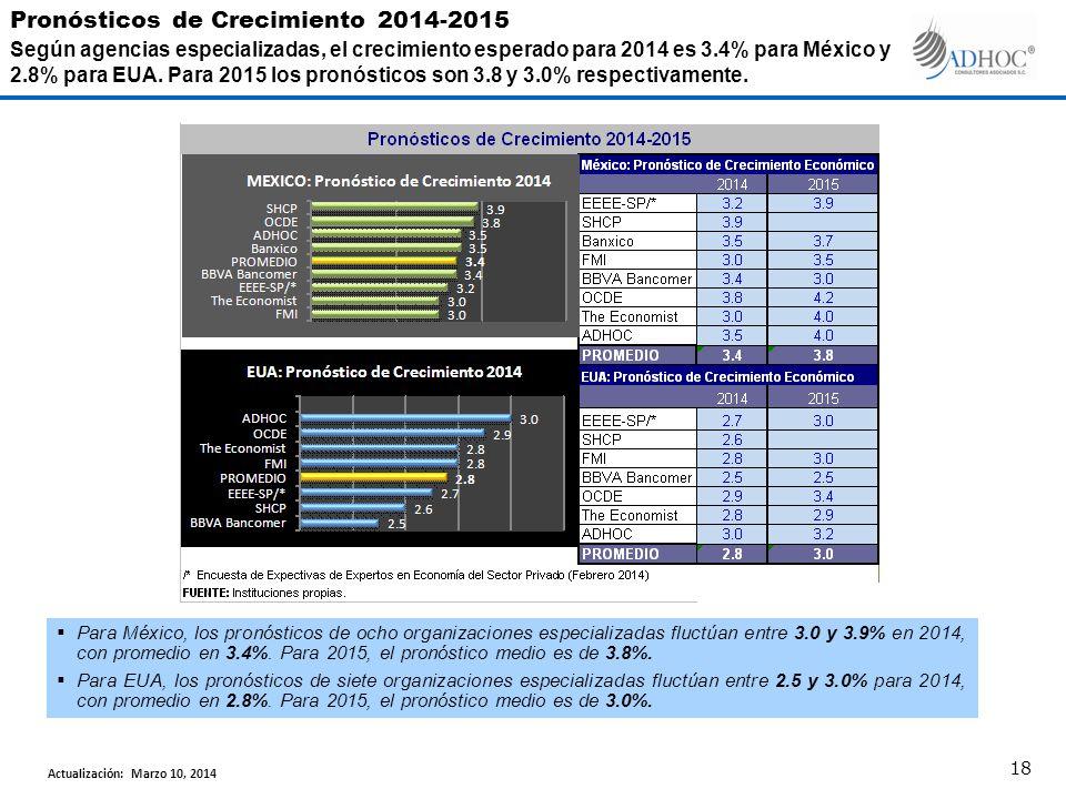 Para México, los pronósticos de ocho organizaciones especializadas fluctúan entre 3.0 y 3.9% en 2014, con promedio en 3.4%.
