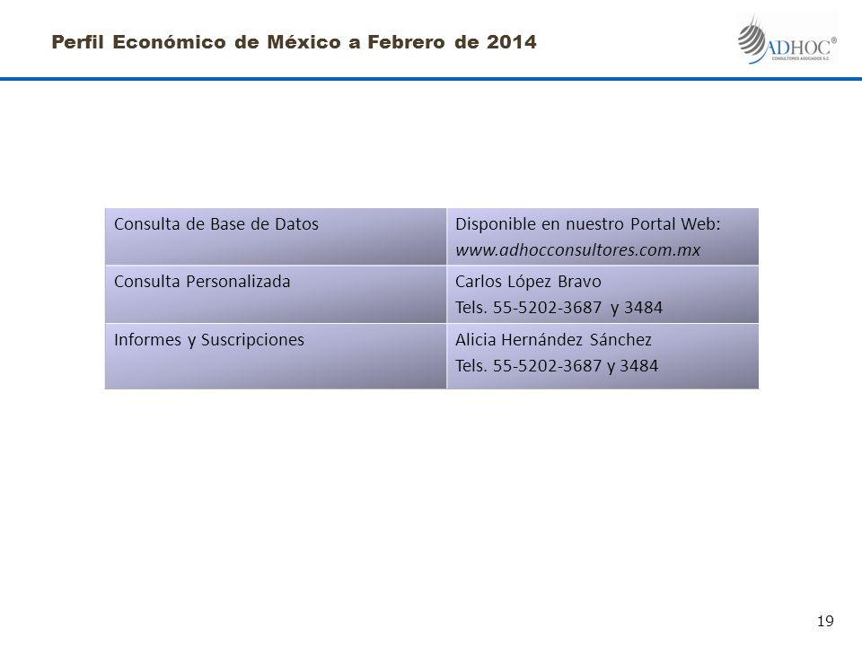 Perfil Económico de México a Febrero de 2014 Consulta de Base de DatosDisponible en nuestro Portal Web: www.adhocconsultores.com.mx Consulta PersonalizadaCarlos López Bravo Tels.