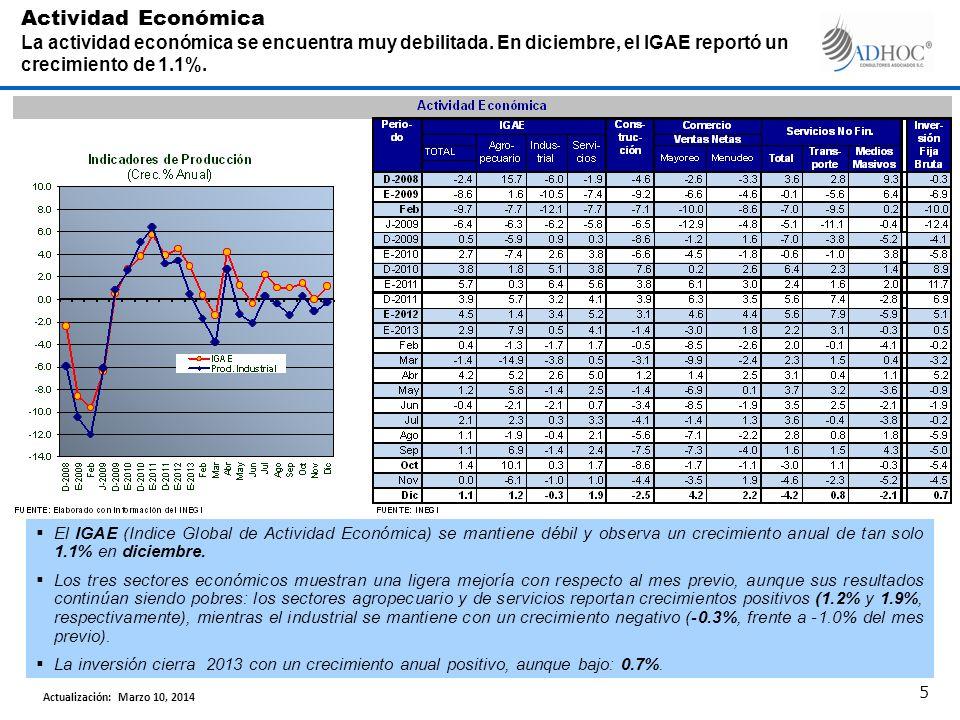El IGAE (Indice Global de Actividad Económica) se mantiene débil y observa un crecimiento anual de tan solo 1.1% en diciembre. Los tres sectores econó