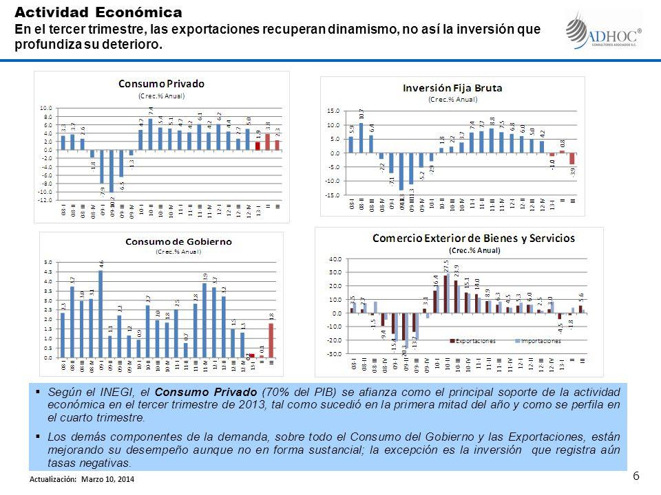 Según el INEGI, el Consumo Privado (70% del PIB) se afianza como el principal soporte de la actividad económica en el tercer trimestre de 2013, tal como sucedió en la primera mitad del año y como se perfila en el cuarto trimestre.