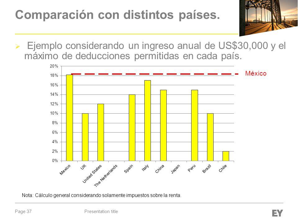 Page 37 Comparación con distintos países. Presentation title Ejemplo considerando un ingreso anual de US$30,000 y el máximo de deducciones permitidas