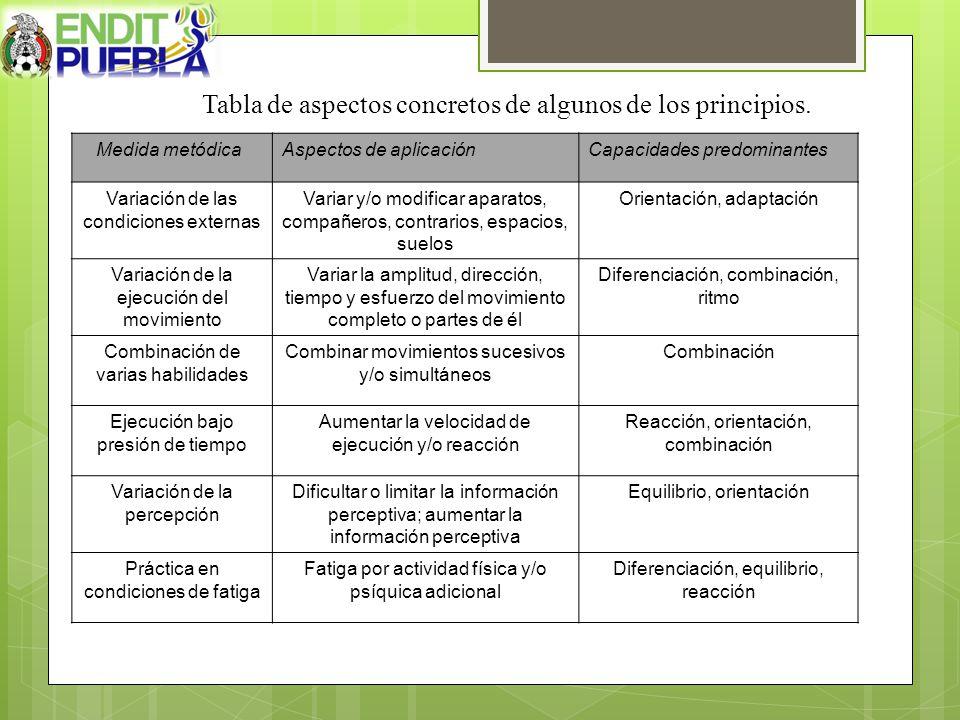 Tabla de aspectos concretos de algunos de los principios. Medida metódicaAspectos de aplicaciónCapacidades predominantes Variación de las condiciones