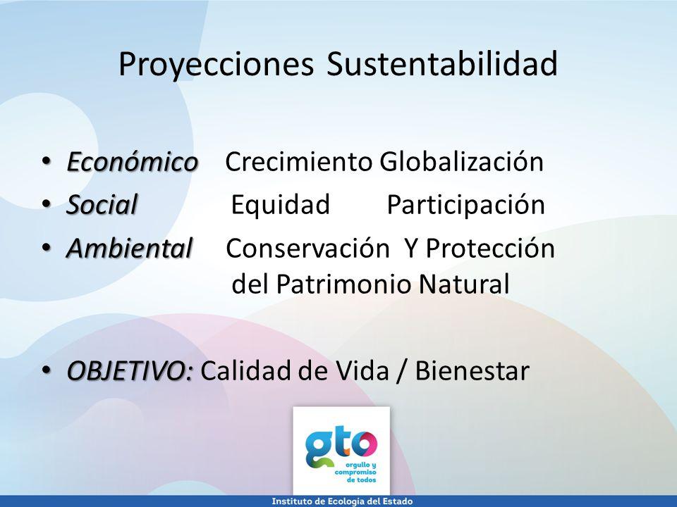 Económico Económico Crecimiento Globalización Social Social Equidad Participación Ambiental Ambiental Conservación Y Protección del Patrimonio Natural