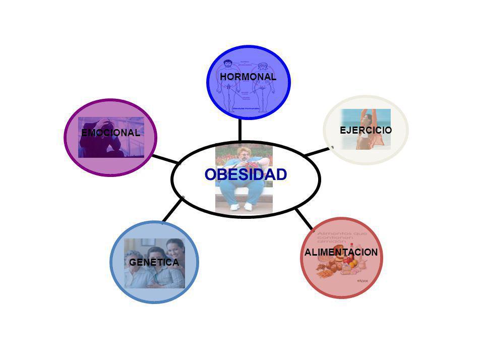 OBESIDAD HORMONAL EJERCICIO ALIMENTACION GENETICA EMOCIONAL