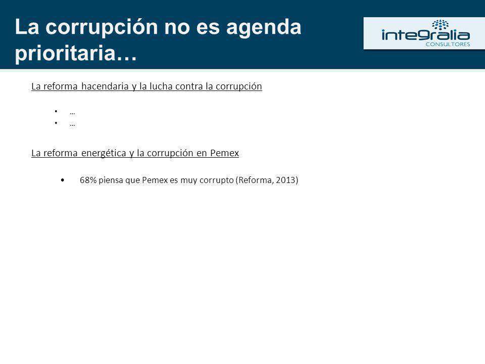 La reforma hacendaria y la lucha contra la corrupción … … La reforma energética y la corrupción en Pemex 68% piensa que Pemex es muy corrupto (Reforma, 2013) La corrupción no es agenda prioritaria…