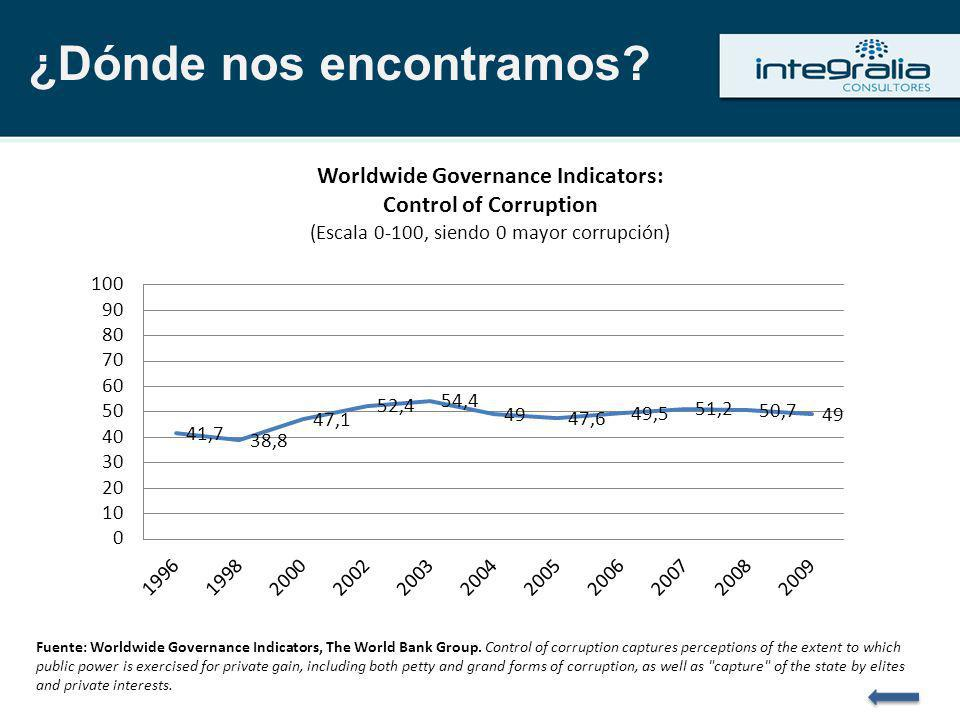 Fuente: Worldwide Governance Indicators, The World Bank Group. Control of corruption captures perceptions of the extent to which public power is exerc
