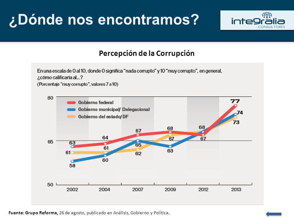 ¿Dónde nos encontramos? Percepción de la Corrupción Fuente: Grupo Reforma, 26 de agosto, publicado en Análisis, Gobierno y Política.
