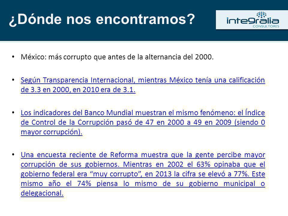 México: más corrupto que antes de la alternancia del 2000. Según Transparencia Internacional, mientras México tenía una calificación de 3.3 en 2000, e