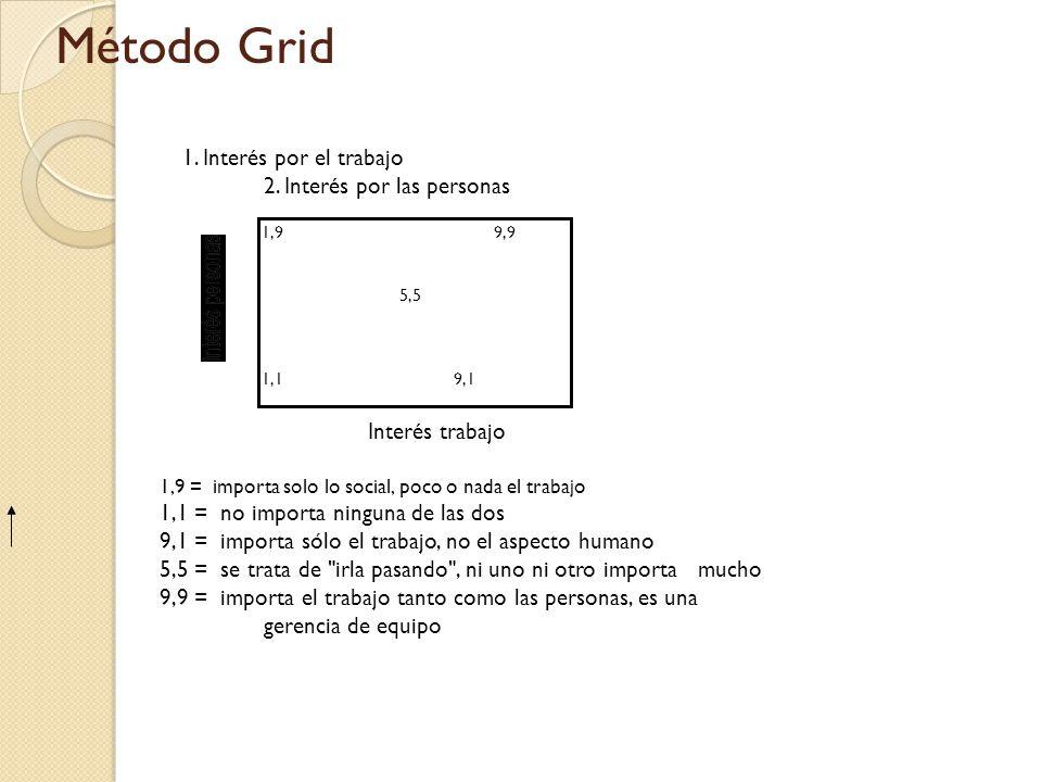 Método Grid 1. Interés por el trabajo 2. Interés por las personas Interés trabajo 1,9 = importa solo lo social, poco o nada el trabajo 1,1 = no import