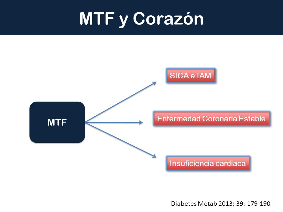 MTF MTF y Corazón SICA e IAM Enfermedad Coronaria Estable Insuficiencia cardiaca Diabetes Metab 2013; 39: 179-190