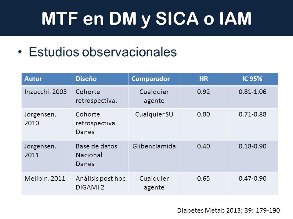MTF en DM y SICA o IAM Estudios observacionales Diabetes Metab 2013; 39: 179-190 AutorDiseñoComparadorHRIC 95% Inzucchi. 2005Cohorte retrospectiva. Cu