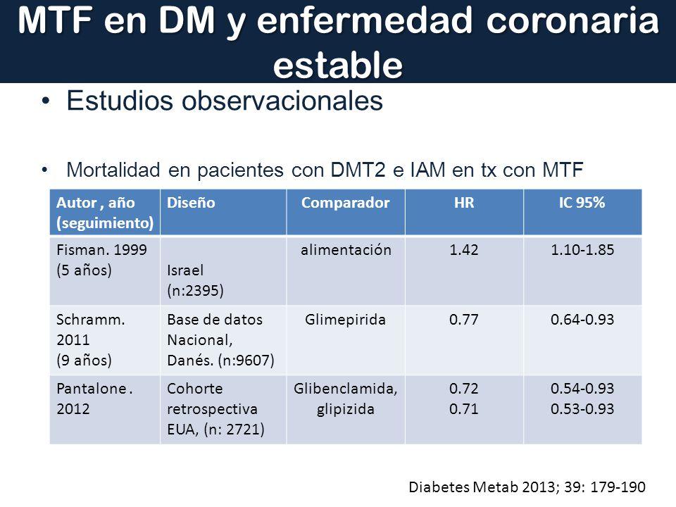 MTF en DM y enfermedad coronaria estable Estudios observacionales Mortalidad en pacientes con DMT2 e IAM en tx con MTF Diabetes Metab 2013; 39: 179-19