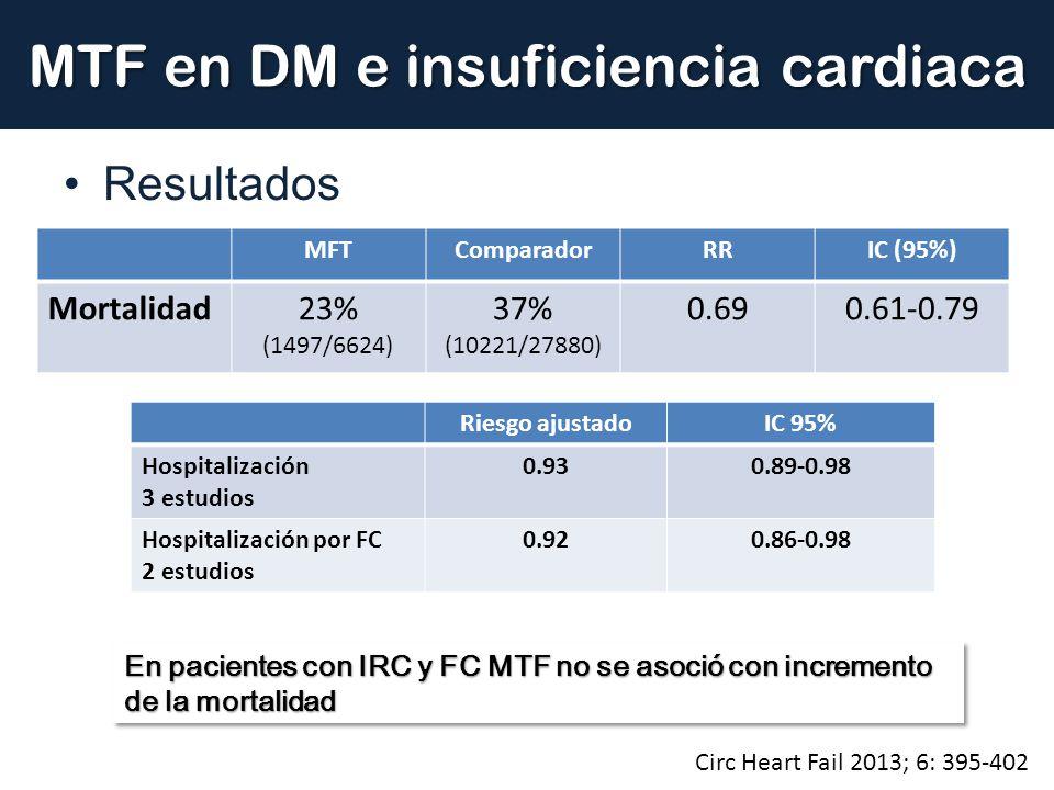 MTF en DM e insuficiencia cardiaca Resultados MFTComparadorRRIC (95%) Mortalidad23% (1497/6624) 37% (10221/27880) 0.690.61-0.79 Riesgo ajustadoIC 95%